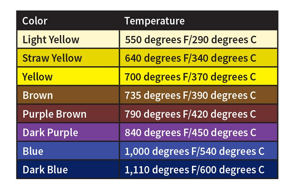 Here's a little chart on the temps you need to color 304 stainless